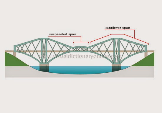 how the beam bridge is constructed A bridge is a structure built to span physical obstacles without closing the way underneath such as a body of water, valley, or road, for the purpose of providing.