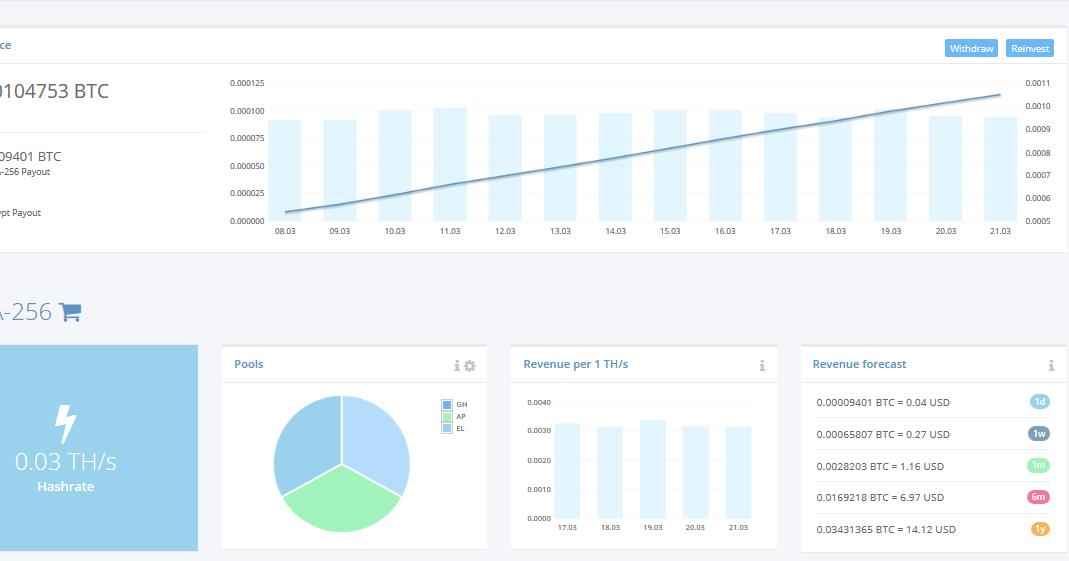 Hyip monitor hashflare.io