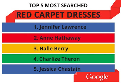 Red Carpets Dresses Searched by Google