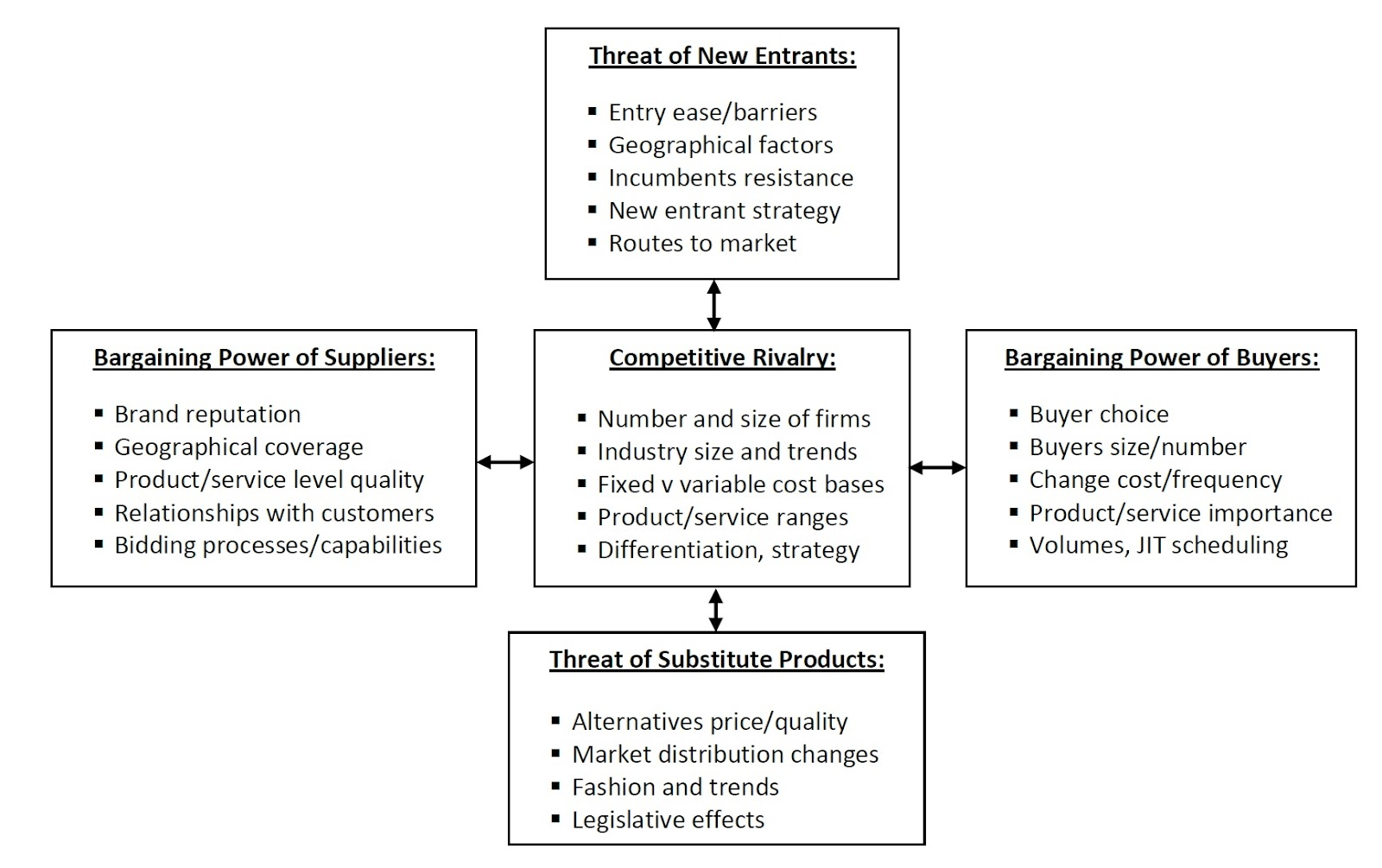 nucor porters 5 forces Strategic management insight works through porter's five forces framework determine the intensity of competition in your industry and its profitability.