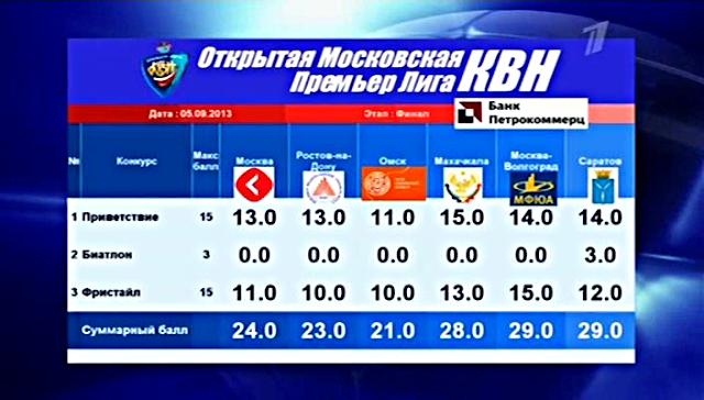 премьер лига КВН 2013