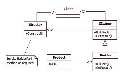 BUILDER PATTERN UML » Patterns Gallery