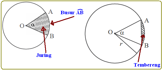 Irisan Dua Lingkaran - Konsep Matematika (KoMa)