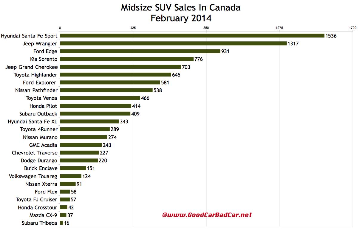 Canada February 2014 midsize SUV sales chart