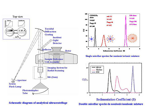 Applying analytical ultracentrifugation to nanocrystal suspensions ...