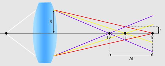Schema aberration chromatique