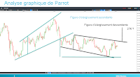analyse technique parrot tendance neutre