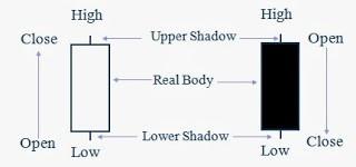 Bentuk dasar dan cara membaca Candlestick