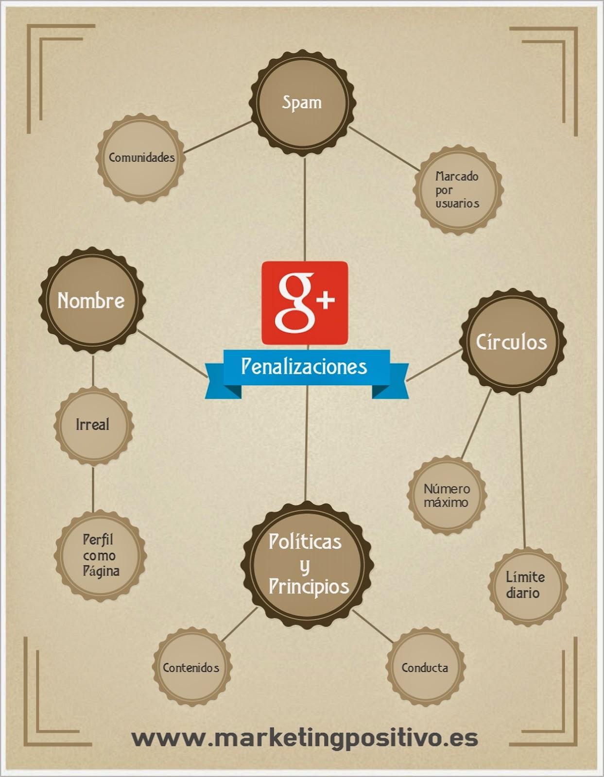 Penalizaciones Google Plus