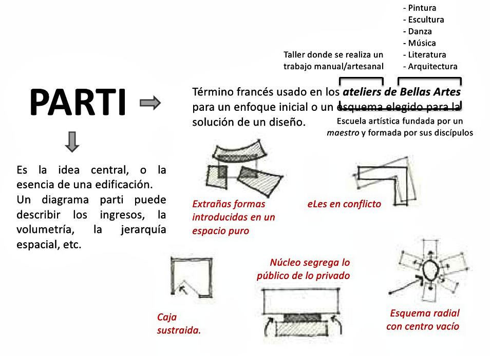 El Concepto De Arquitectura Of Qu Significa Un Parti En Arquitectura El Blog De La