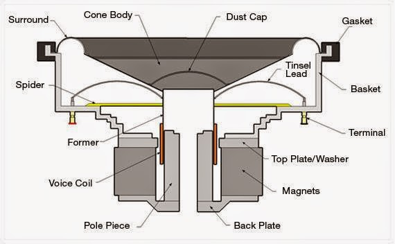 Subwoofer Components and Measuring Diagram | Mazda2284\'s Blogspot ...