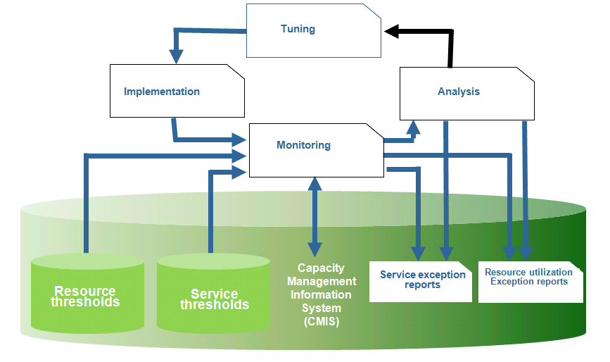 capacity management managing a company s information