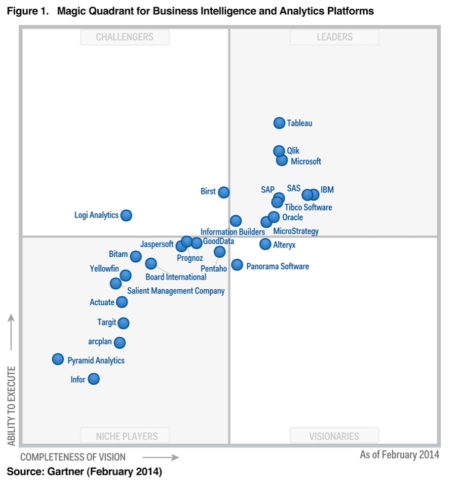 Gartner magic quadrant for treasury and trading core systems