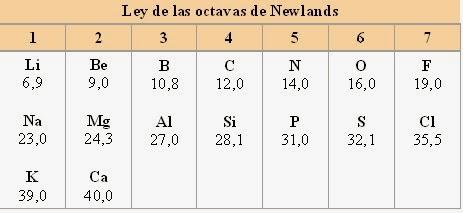 Tabla periodica newlands choice image periodic table and sample quimica esta ley estableca que un elemento dado presentara unas propiedades anlogas al octavo elemento siguiendo urtaz Gallery