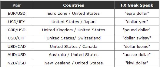 Currency pairs and countries in urdu guide