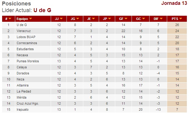 Tabla General Liga Ascenso MX 2013
