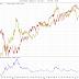 Guld vs OMXS30