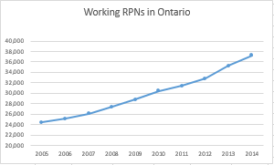 Last ten years has seen a rapid increase in practical nurses