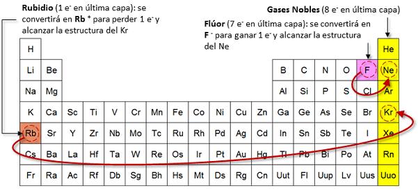 Qumicas la regla del octeto de la regla del octeto se desprende que urtaz Choice Image