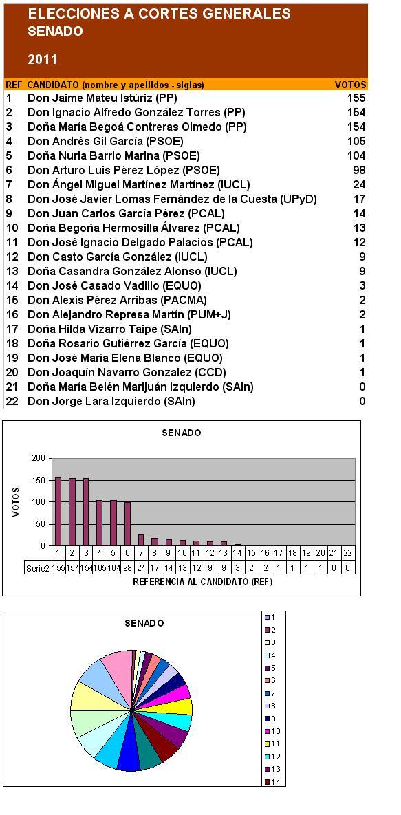 Castrillo de la vega elecciones a cortes generales 2011 for Horario oficinas caja duero