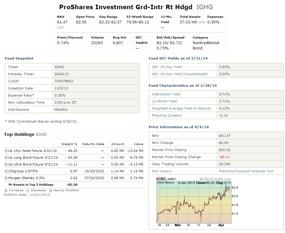 ProShares High Yield-Interest Rate Hedged (HYHG)