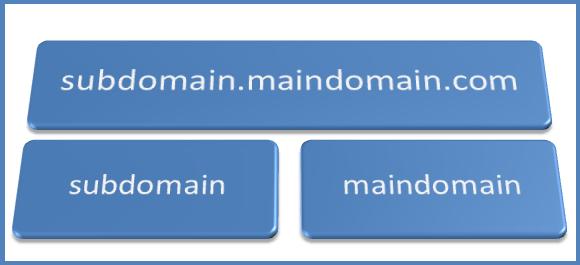 PatriciaAnoldi-Prestisewan-Gambar-Untuk-Membangun-Situs-Web-Blog-Pilih-Domain-Atau-Subdomain.png
