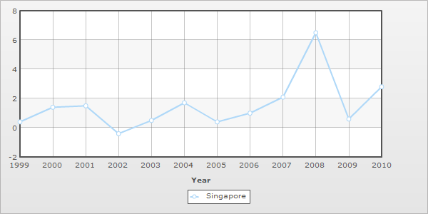 inflation rate between singapore and the 1 the relationships between interest rates and inflation changes: an analysis of long-term interest rate dynamics in developing countries hossein asgharpur.