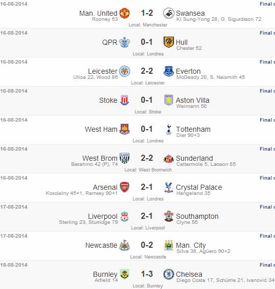 Campeonato Inglês 1° rodada 2014/15