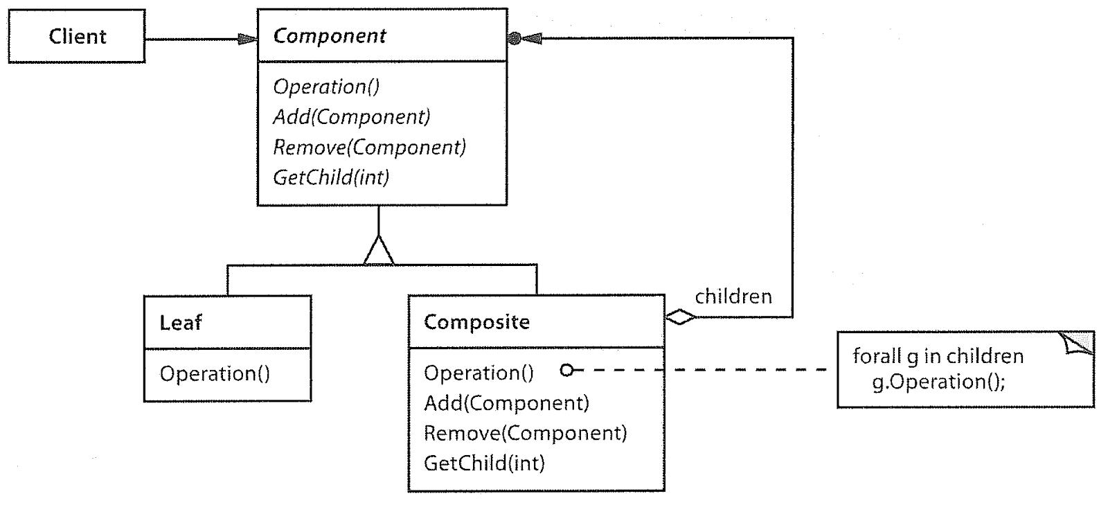 Wzorce projektowe kompozyt obiektowy w rodowisku visual studio 2013 link w razie jaki pyta problemw prosz pisa w komentarzach bd wysa emaila diagram klas dla wzorca kompozyt ccuart Images