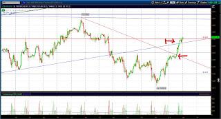 Продажа ES (Чесовой график)