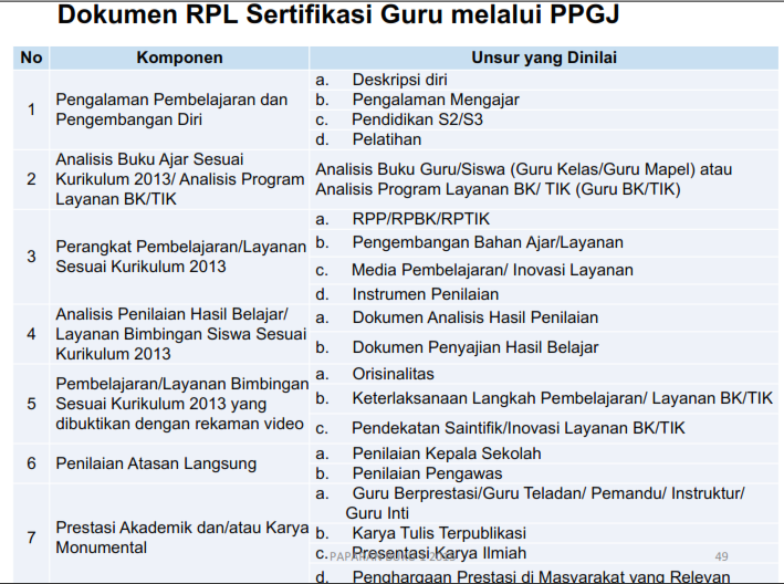Tahap Penyusunan dan Pengumpulan dan penilaian Dokumen RPL PPG sertifikasi guru 2015