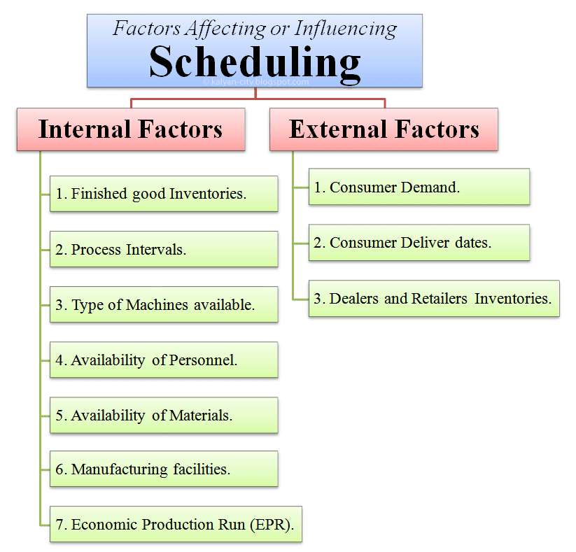 factors affecting scheduling