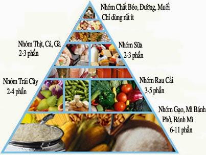 Tháp dinh dưỡng cho người bệnh tiểu đường