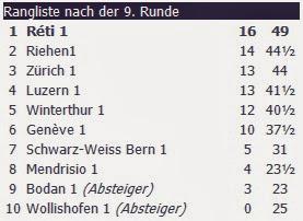 Clasificación del Campeonato suizo absoluto de ajedrez por equipos