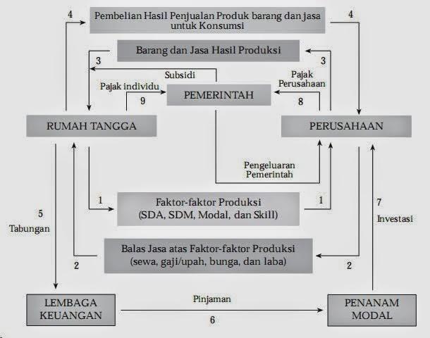 Tugas 2 mariati manfaat diagram interaksi pelaku ekonomi ccuart Choice Image