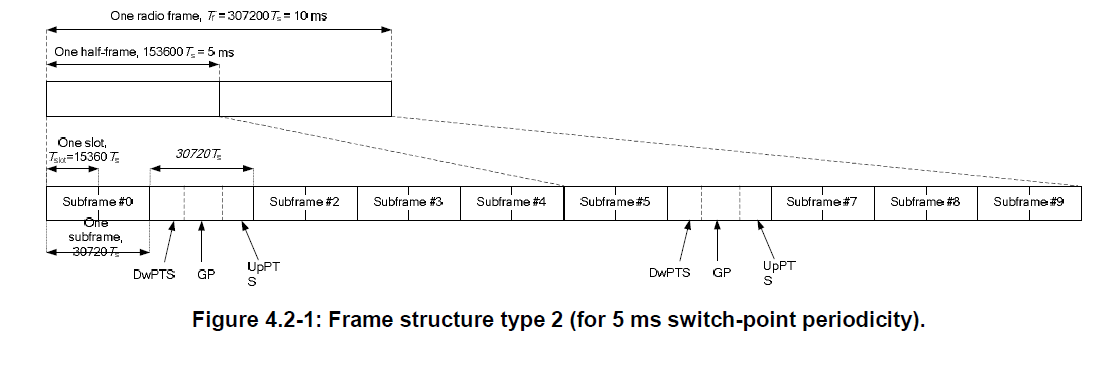 All About LTE : All About LTE Radio Frame (FDD and TDD)