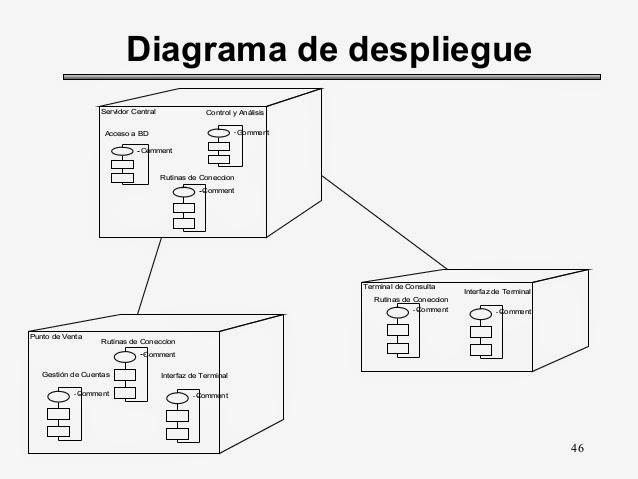 Ing De Software  Diagrama De Despliegue