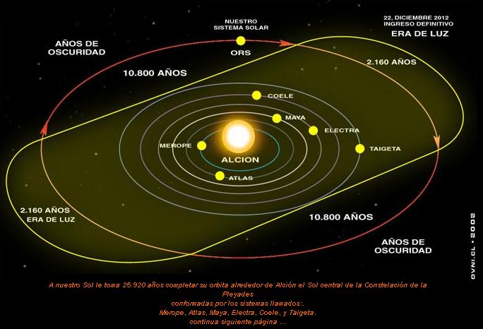 ... de alineación de los planetas y la linea ecuatorial de la Galáxia