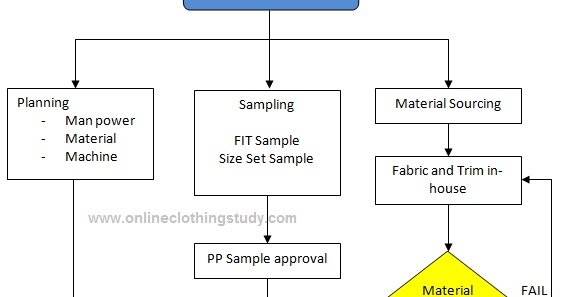 garment manufacturing business plan Readymade garment manufacturing business being one of the oldest and traditional business you would be finding many project consultants to kick start your dream  do your research well to begin with.