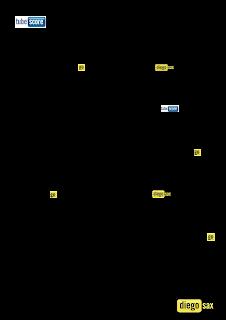 Partitura de Dulce Navidad Jingle Bells de Trombón, Tuba, Bombardino Villancico, para tocar con la música del vídeo como si fuese Karaoke, partituras de Villancicos Christmas carol Jingle Bells Trombone, Tube, Euphonium sheet music