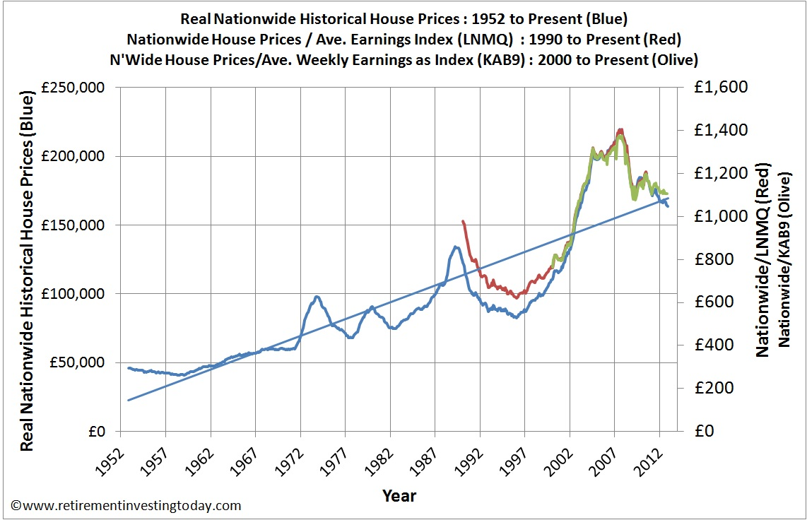 Real Nationwide Historical House Prices and House Price to Earnings Ratio