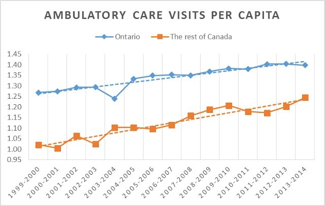 hospital ambulatory care visits in Ontario and Canada