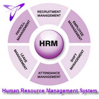 a human resources management system hrms essay You've heard it before: every business needs to have a human resource management system, or hrms.