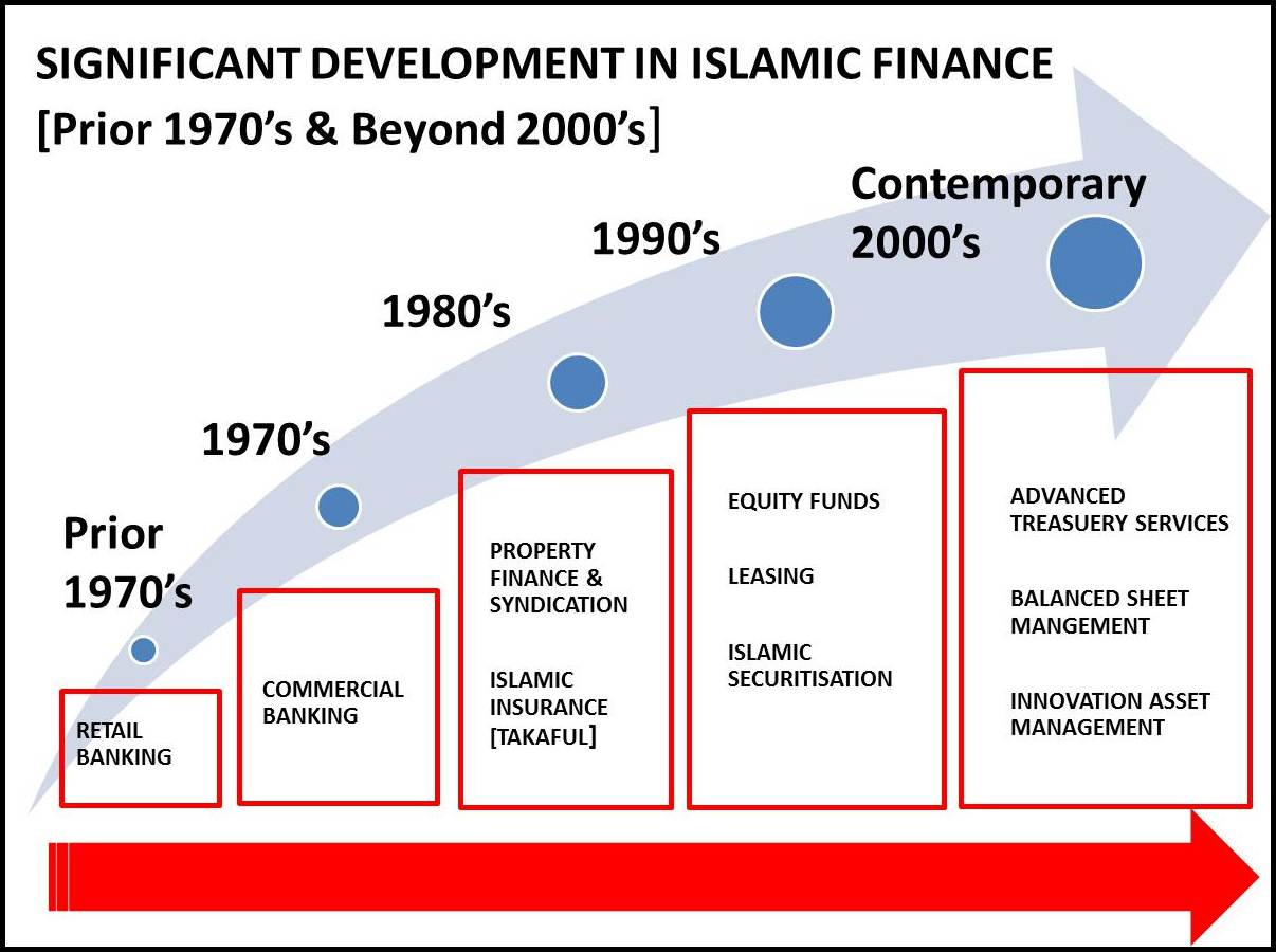 portfolio management of islamic banks For most banks, loans are the  section 20251, counterparty credit risk management section 20401, loan portfolio management section 20451,.