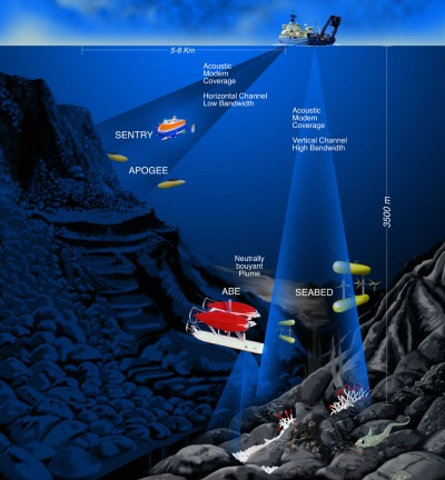 Iseeeverything Determining Ocean Depths And Various Water
