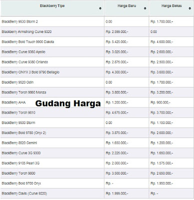Harga Blackberry Baru &amp; Bekas Juni 2012