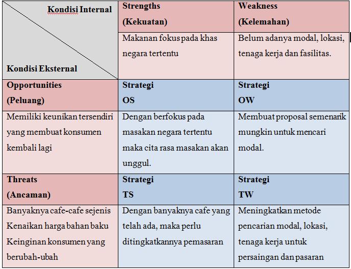 Contoh analisa SWOT dalam bisnis cafe. Sumber : cafe-ngerock.blogspot ...