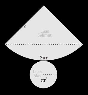 Gambar Jaring-jaring Kerucut