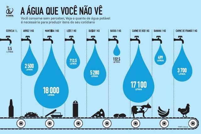 Quanto de água você consome por dia?