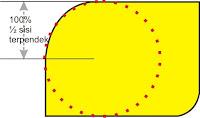 persentasi lengkungan
